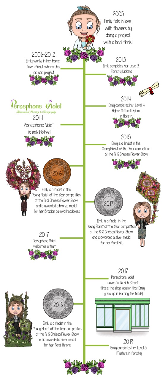 Emily's Timeline
